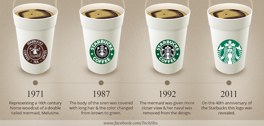 the history of starbucks