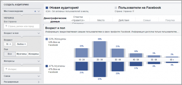 используйте Facebook's Audience Insights