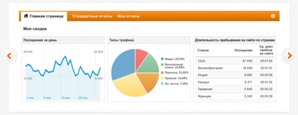 google analytics графики аналитики