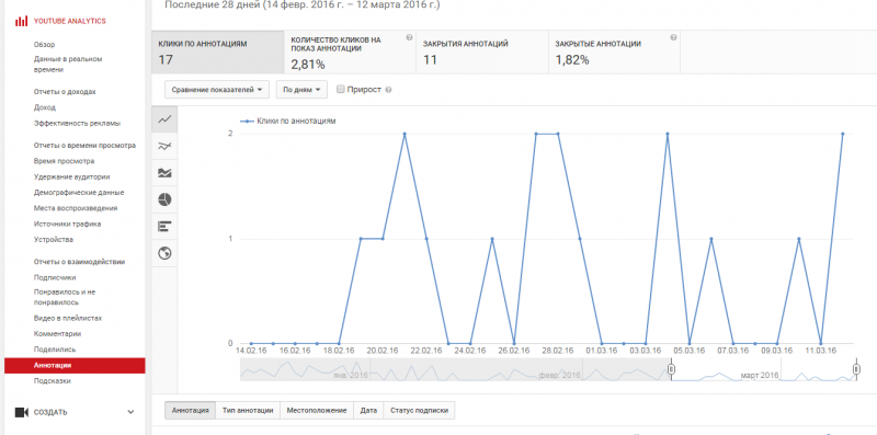 "Пункт ""Аннотации"" в YouTube Analytics"